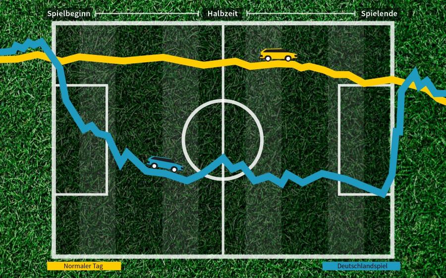 Infografik WM und Firmenwagen