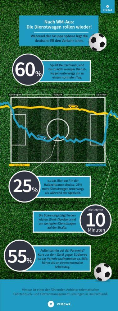 Infografik mit Firmenwagenverkehr während der WM.