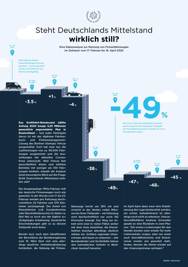 Infografik zu Fahrzeugbewegungen in Corona Krise